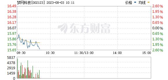 梦网荣信(002123)