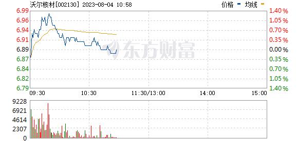 沃尔核材(002130)