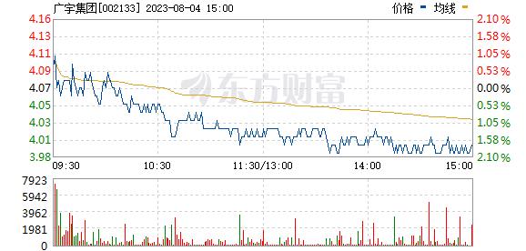 广宇集团(002133)