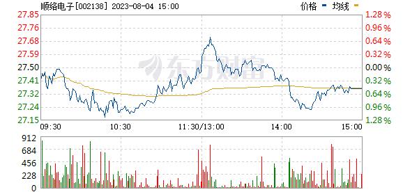 顺络电子(002138)