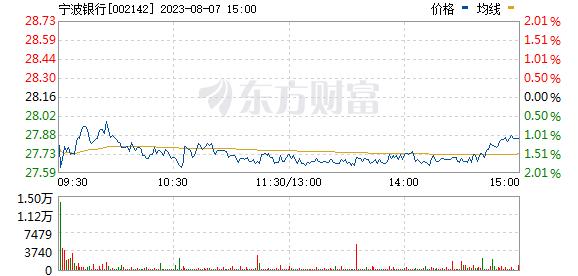 宁波银行(002142)