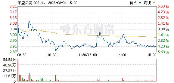 荣盛发展(002146)