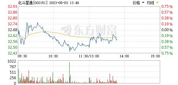 北斗星通(002151)