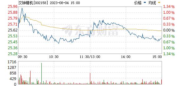 汉钟精机(002158)
