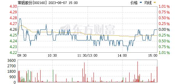 常铝股份(002160)