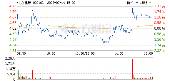 悦心健康(002162)