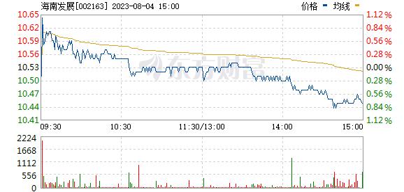 中航三鑫(002163)