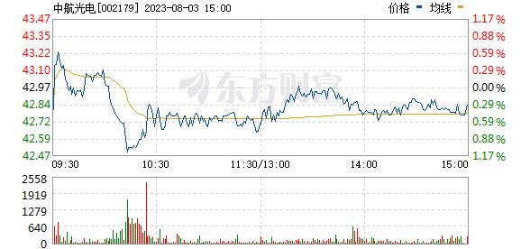 中航光电(002179)