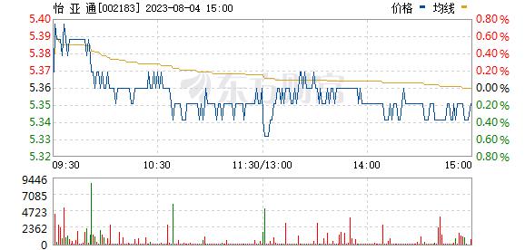 怡亚通(002183)
