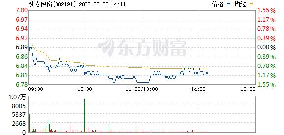劲嘉股份(002191)