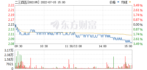 二三四五(002195)