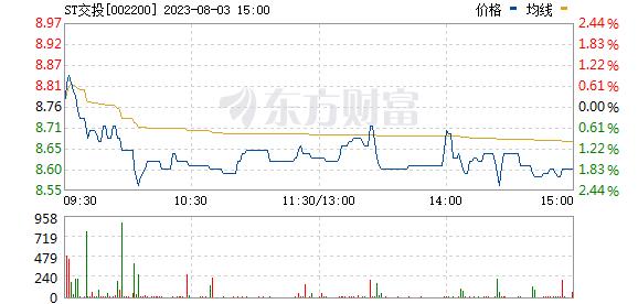 云投生态(002200)