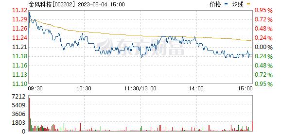 金风科技(002202)