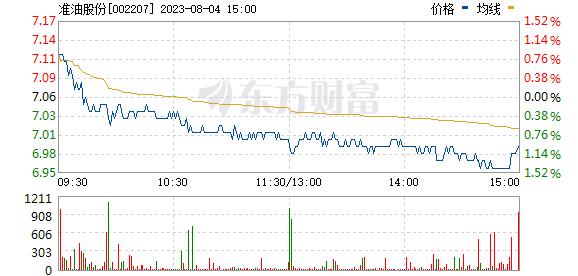 准油股份(002207)