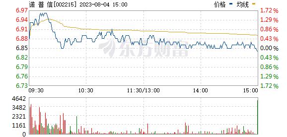 诺普信(002215)