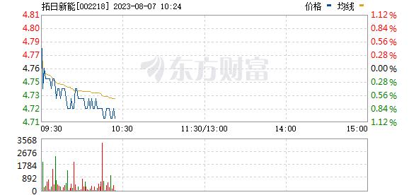 拓日新能(002218)