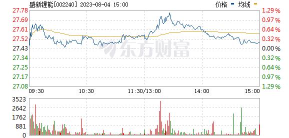 威华股份(002240)