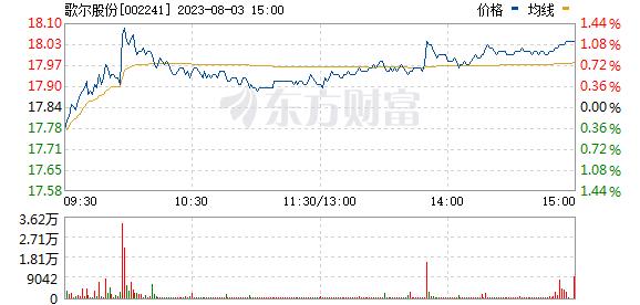 歌尔股份(002241)