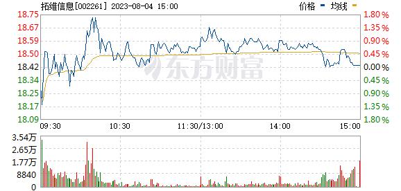 拓维信息(002261)