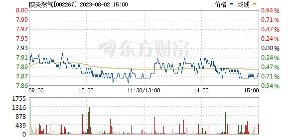 陕天然气(002267)