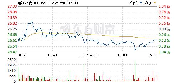 卫士通(002268)
