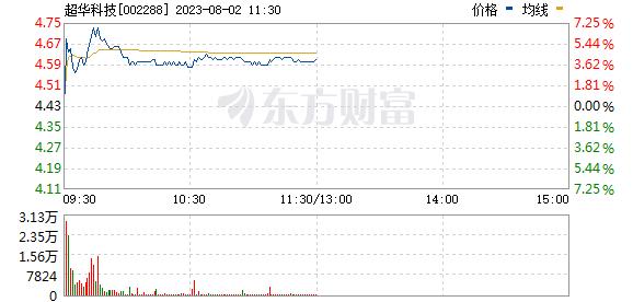 超华科技(002288)