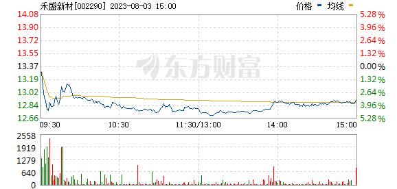 中科新材(002290)