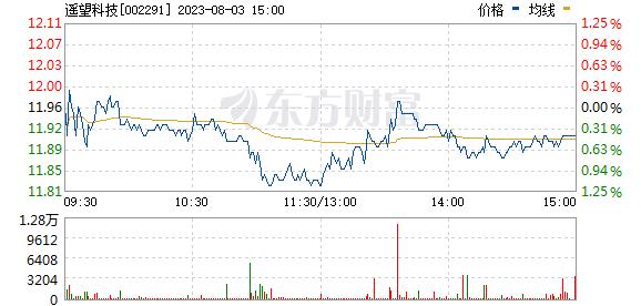国王金融香港总部 巡航战斗:周四实盘直播 金股分享 (早盘)