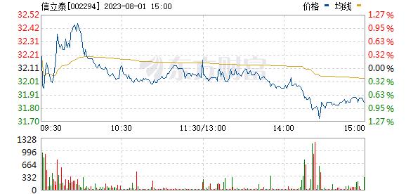 信立泰(002294)