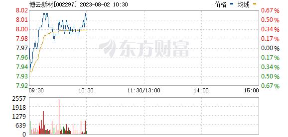 博云新材(002297)