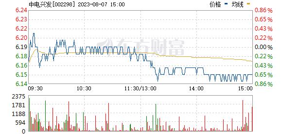 中电鑫龙(002298)
