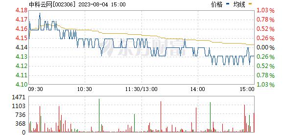 中科云网(002306)
