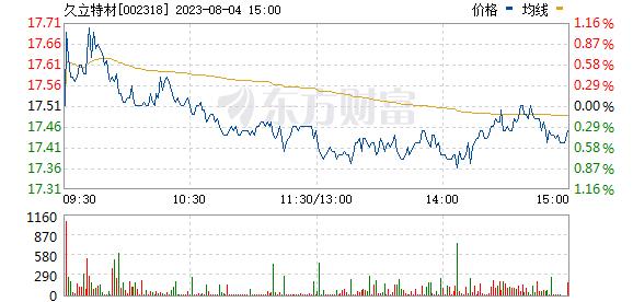 久立特材(002318)