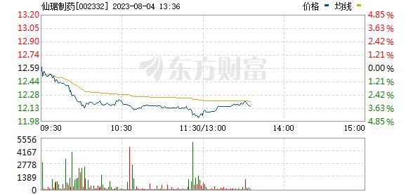 仙琚制药(002332)