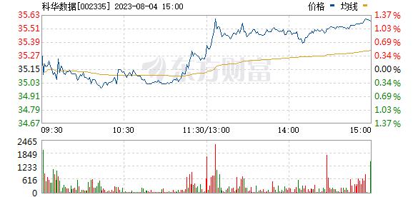 科华恒盛(002335)
