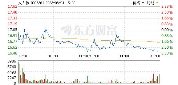 人人乐(002336)