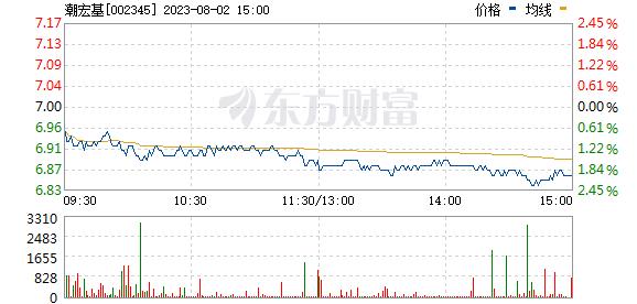 潮宏基(002345)