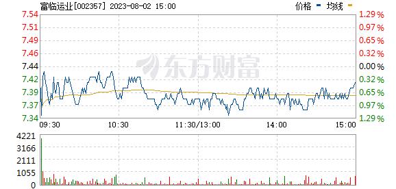 富临运业(002357)