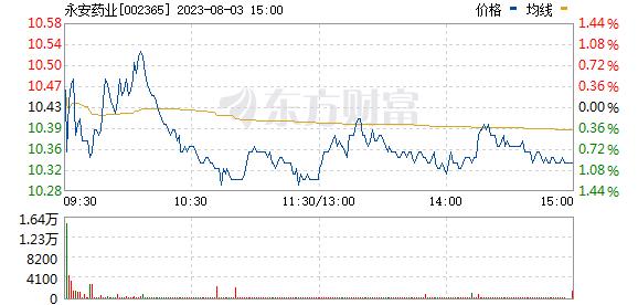 永安药业(002365)