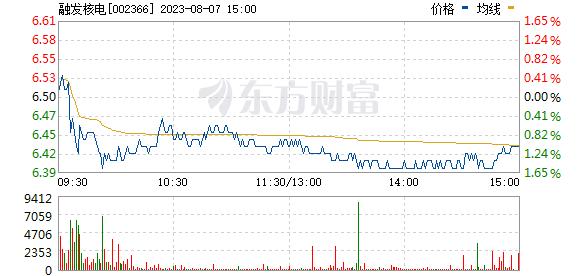 台海核电(002366)