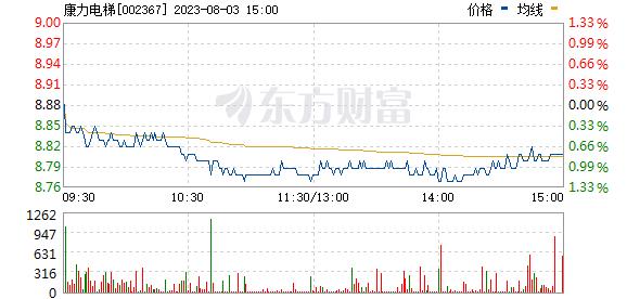 康力电梯(002367)