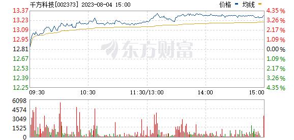 千方科技(002373)
