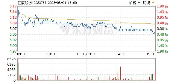 亚厦股份(002375)