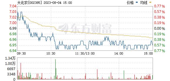 大北农(002385)