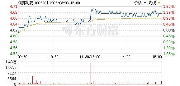 信邦制药(002390)