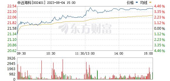 中远海科(002401)