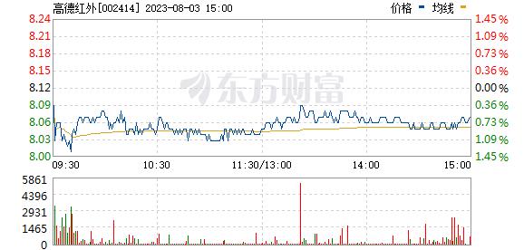 高德红外(002414)