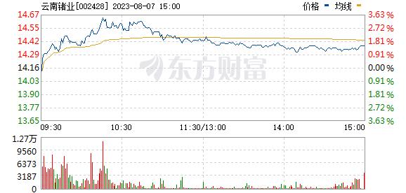 云南锗业(002428)