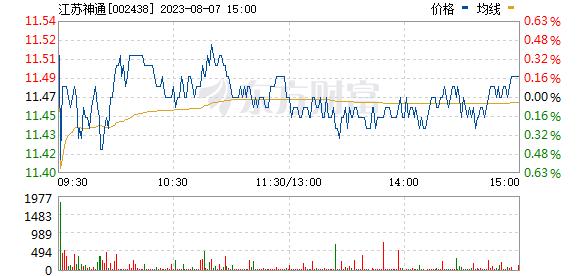 江苏神通(002438)
