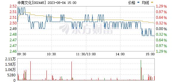 中南文化(002445)